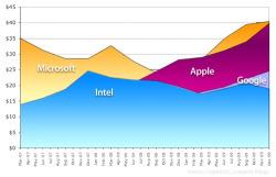 chart-apple-google-microsoft-cash